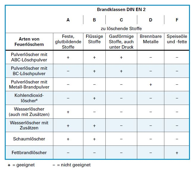 Tabelle Feuerlöscher - Quelle: www.feuerwehr-lernbar.bayern